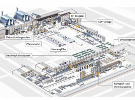 Layout des Flachwalzwerks­komplexes bei Big River Steel (BRS)